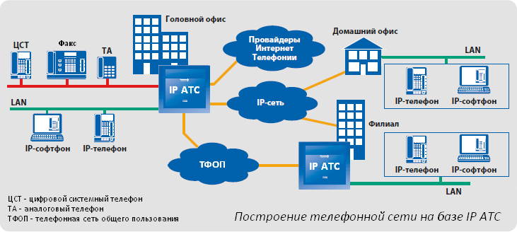 Схема построения компьютерной сети фото 872